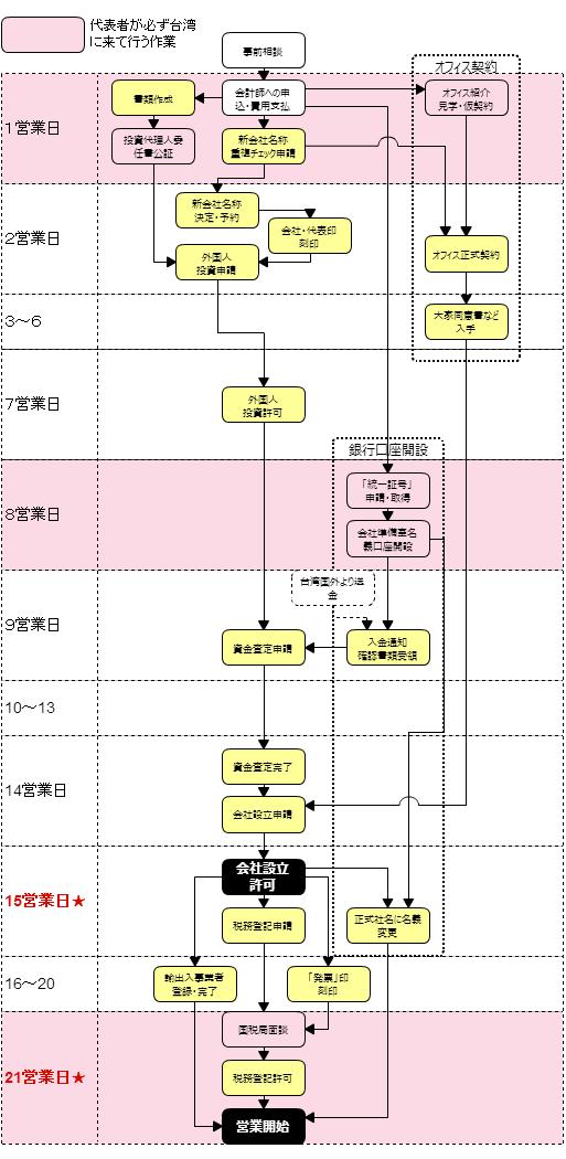 台湾「有限公司」設立フロー(例)